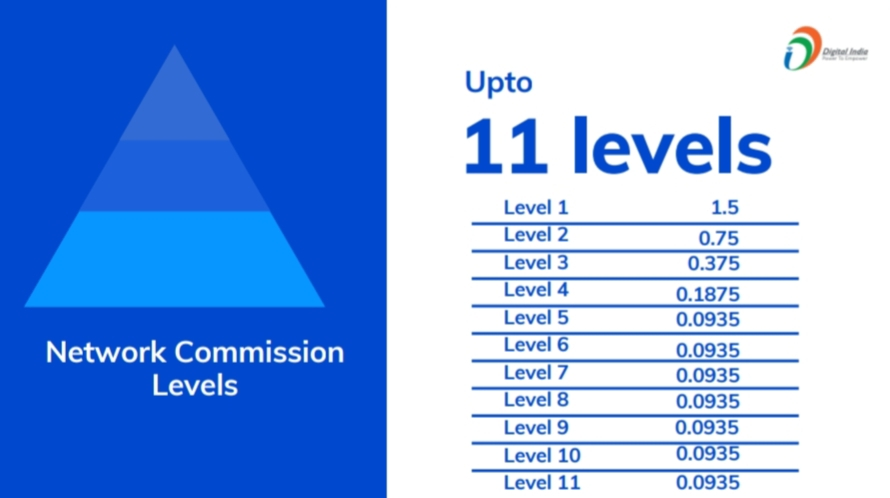 OneTo11 Network level